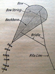 Peg-top kite diagram.